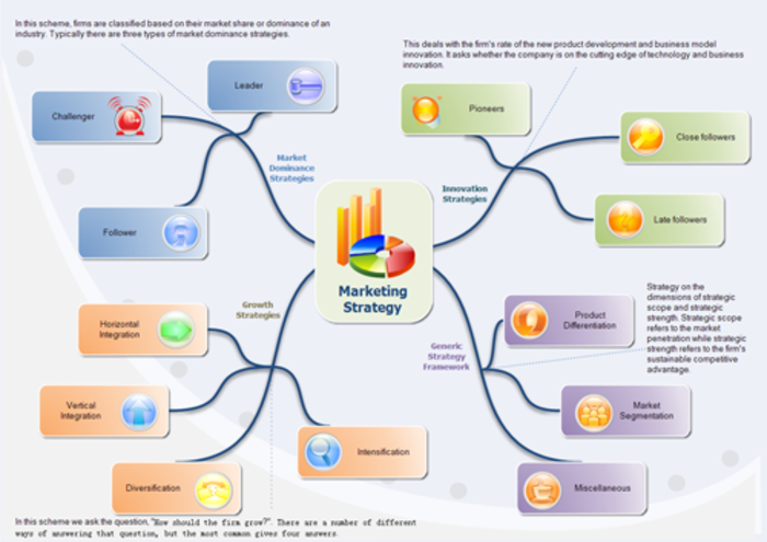 mind map download free software