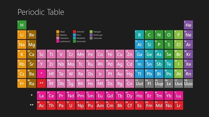 Periodic table for windows 10 free download urtaz Choice Image